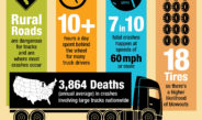 Truck driving is Ranked # 7 as the most dangerous occupation in America